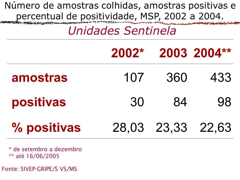 2002* 2003 2004** amostras 107 360 433 positivas 30 84 98 % positivas