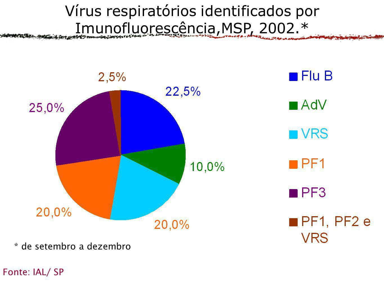 Vírus respiratórios identificados por Imunofluorescência,MSP, 2002.*