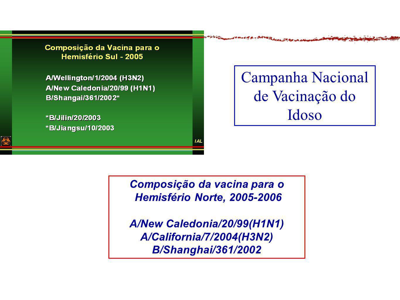 Composição da vacina para o A/New Caledonia/20/99(H1N1)