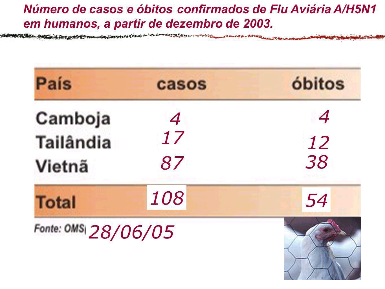 Número de casos e óbitos confirmados de Flu Aviária A/H5N1