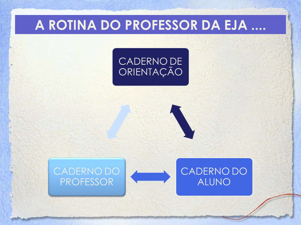 A ROTINA DO PROFESSOR DA EJA ....