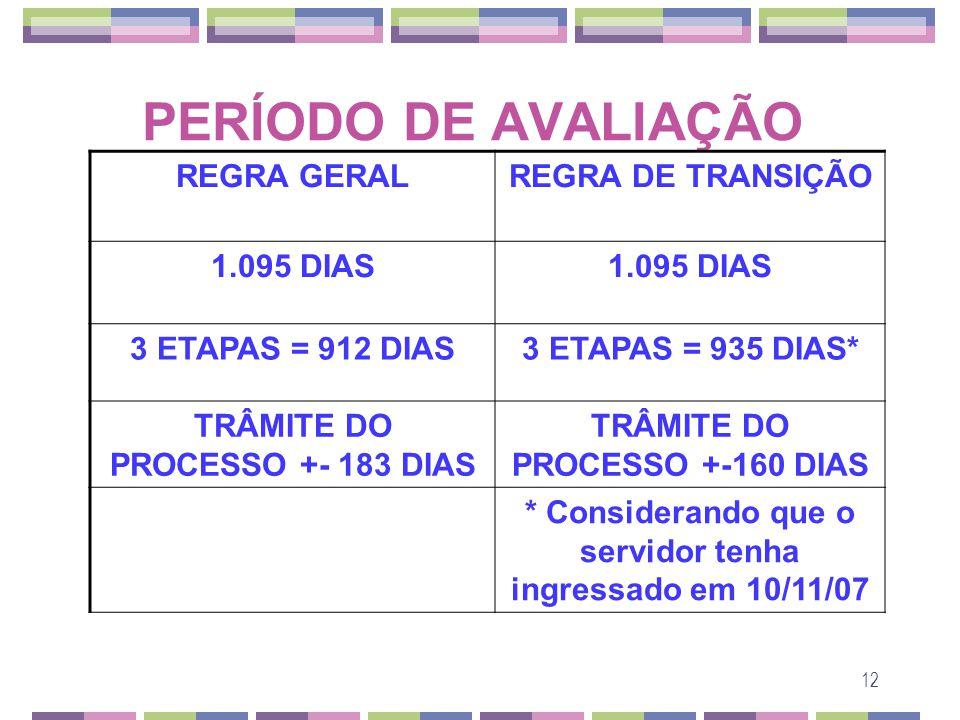 PERÍODO DE AVALIAÇÃO REGRA GERAL REGRA DE TRANSIÇÃO 1.095 DIAS