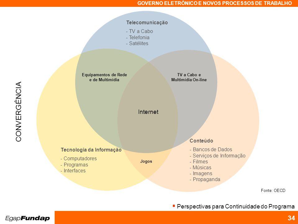 CONVERGÊNCIA Internet Perspectivas para Continuidade do Programa