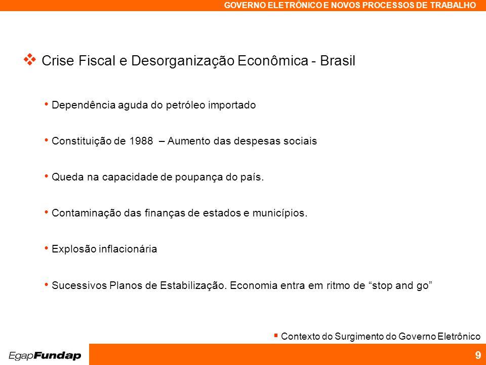 Crise Fiscal e Desorganização Econômica - Brasil