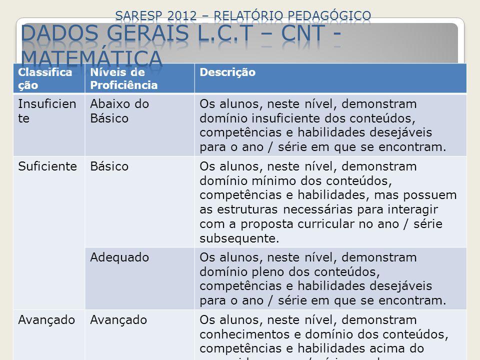 SARESP 2012 – RELATÓRIO PEDAGÓGICO