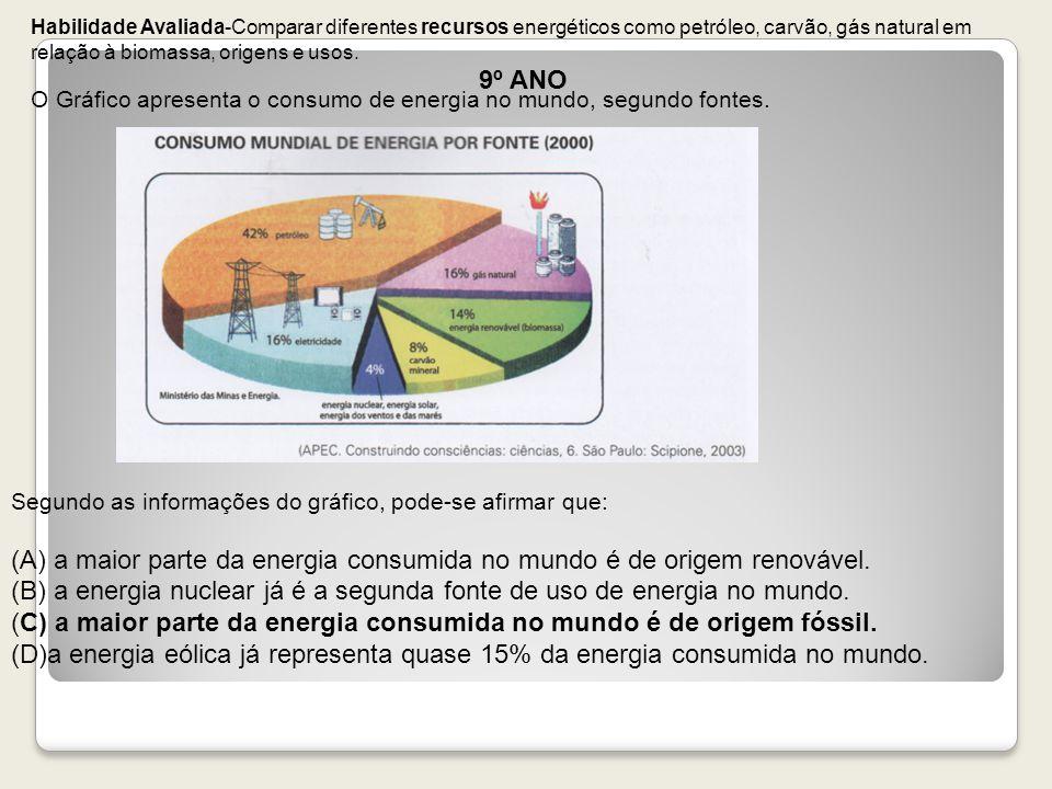 (A) a maior parte da energia consumida no mundo é de origem renovável.