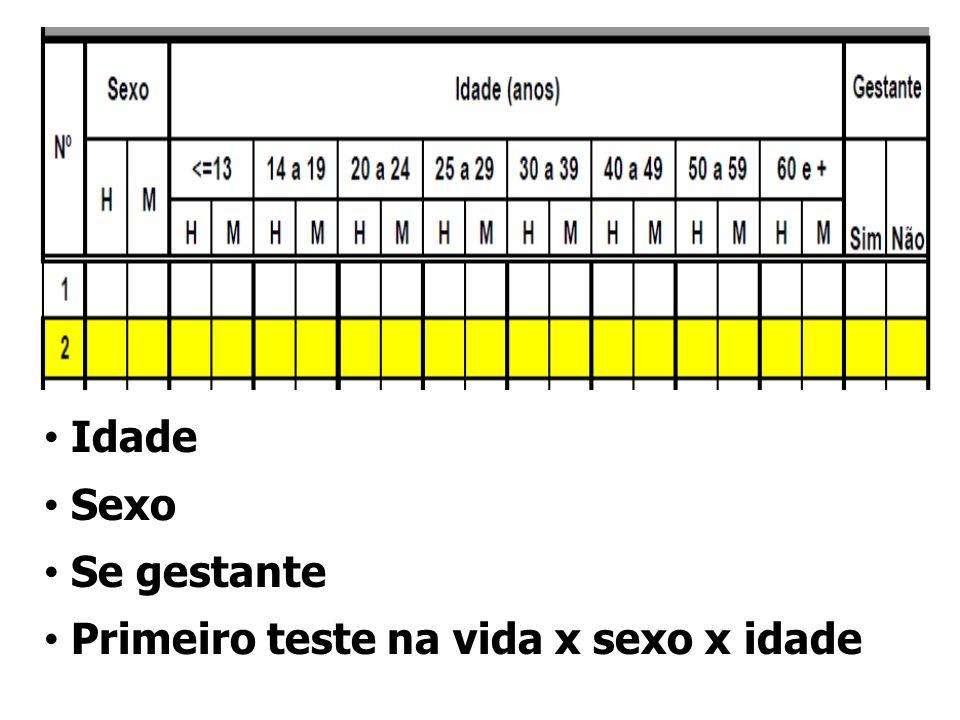 Idade Sexo Se gestante Primeiro teste na vida x sexo x idade