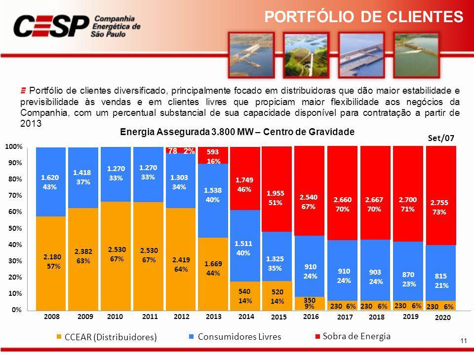 PORTFÓLIO DE CLIENTES CCEAR (Distribuidores) Consumidores Livres