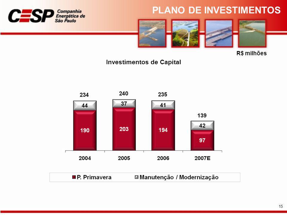Investimentos de Capital
