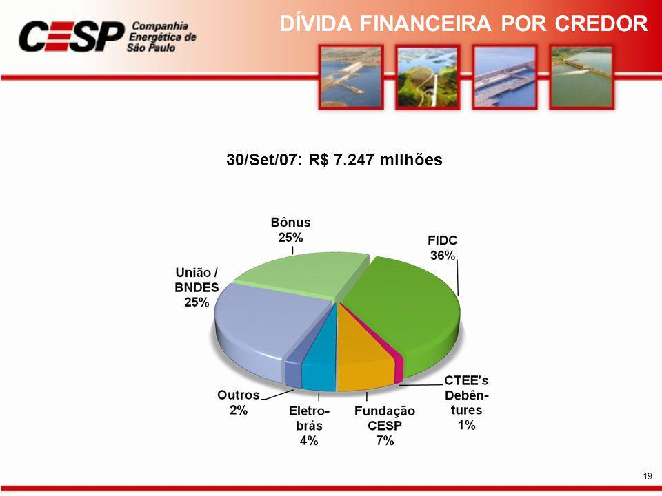 DÍVIDA FINANCEIRA POR CREDOR