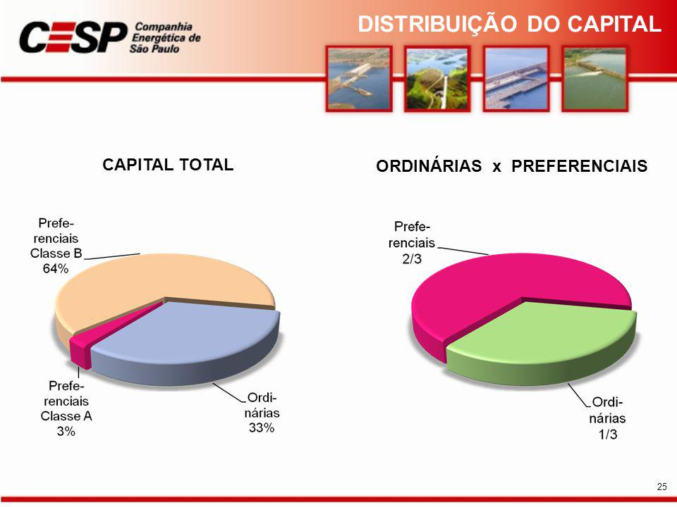DISTRIBUIÇÃO DO CAPITAL