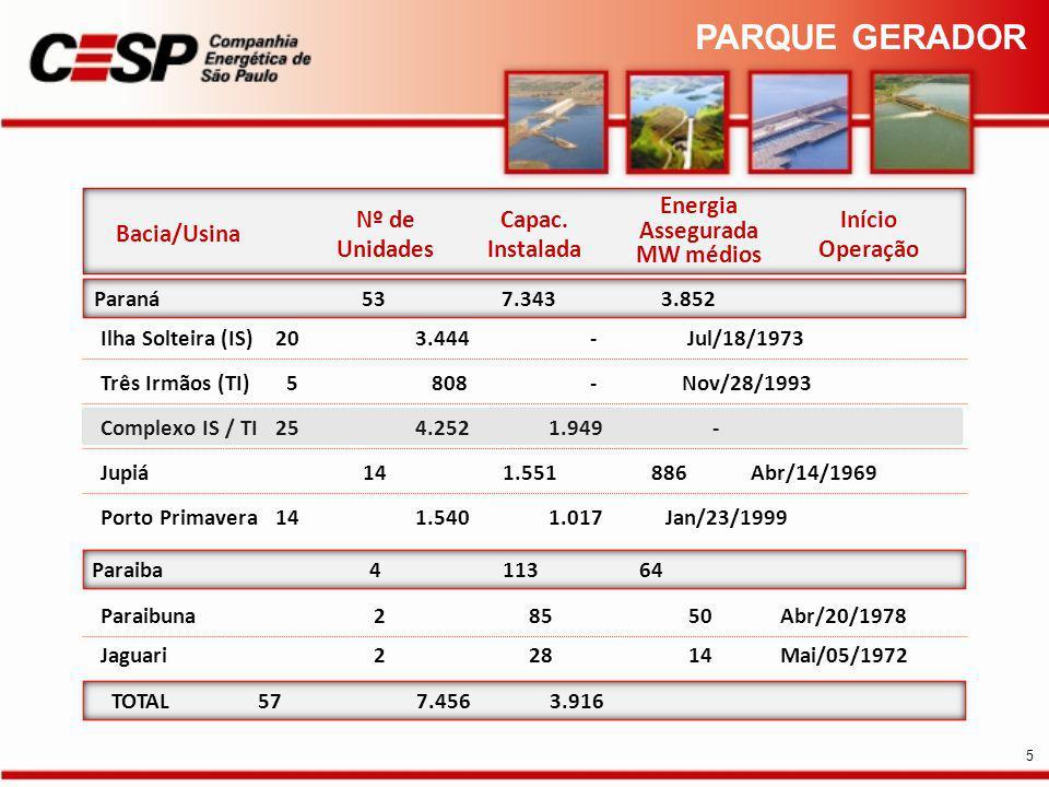 PARQUE GERADOR Energia Assegurada MW médios Nº de Unidades Capac.
