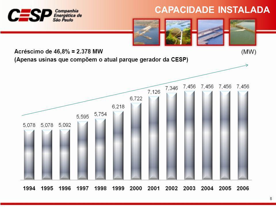 CAPACIDADE INSTALADA (MW) Acréscimo de 46,8% = 2.378 MW