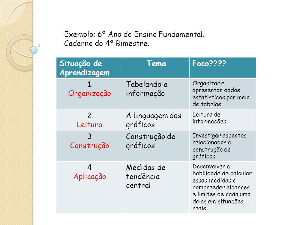 Exemplo: 6º Ano do Ensino Fundamental. Caderno do 4º Bimestre.
