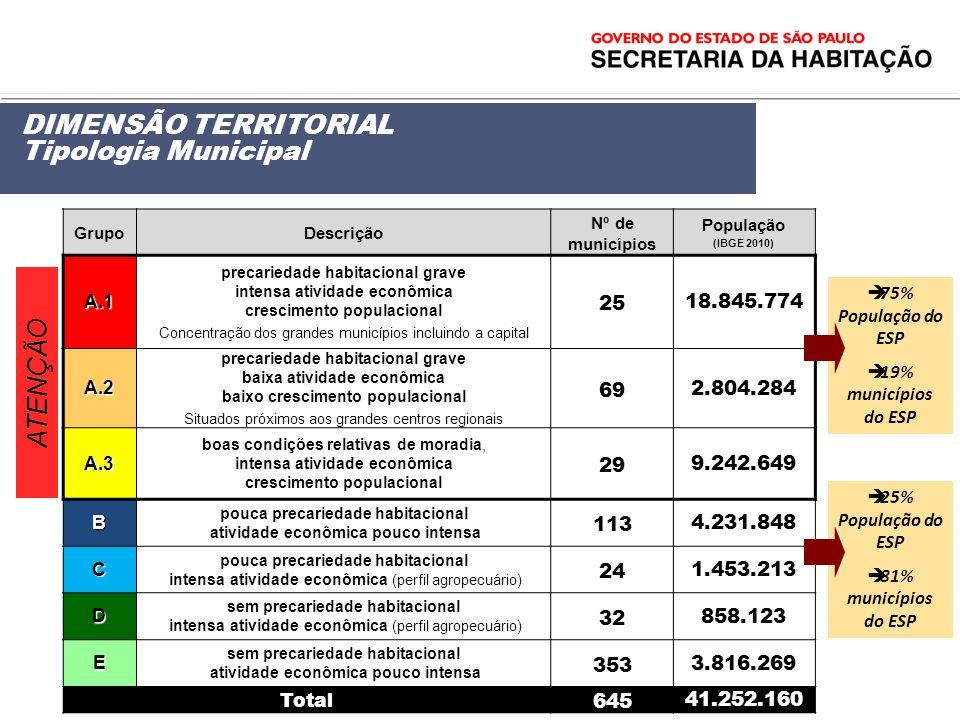 DIMENSÃO TERRITORIAL Tipologia Municipal ATENÇÃO 25 18.845.774 69