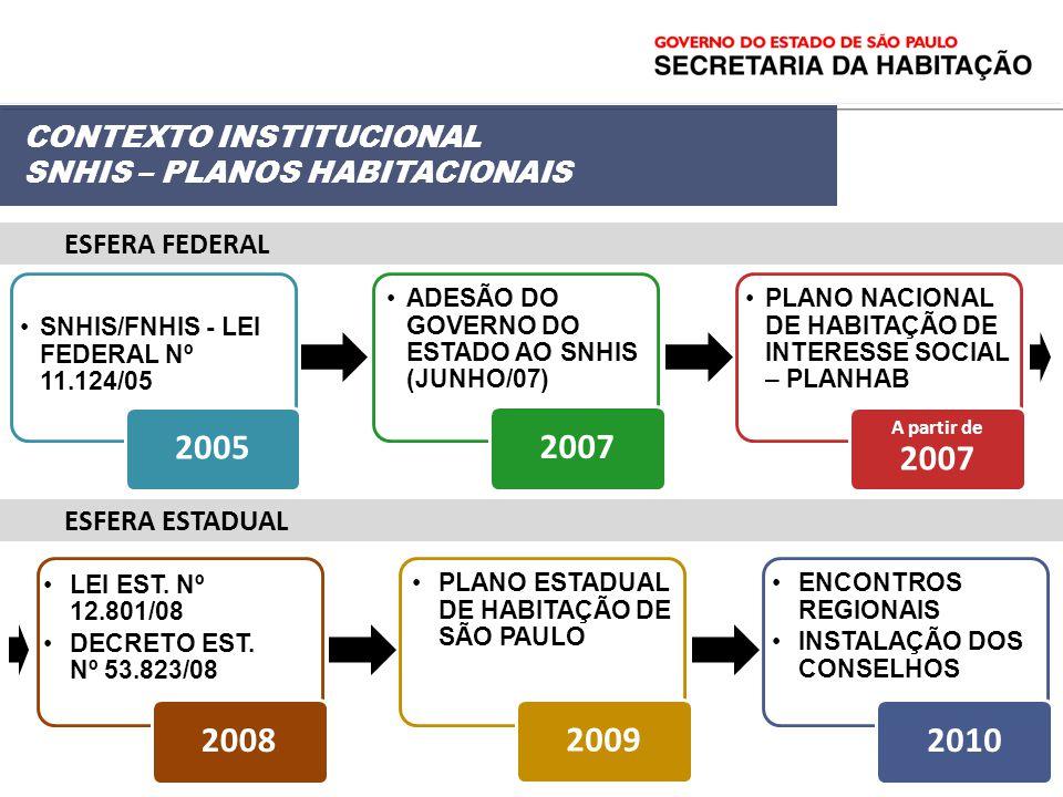 2005 2007 2008 2009 2010 CONTEXTO INSTITUCIONAL