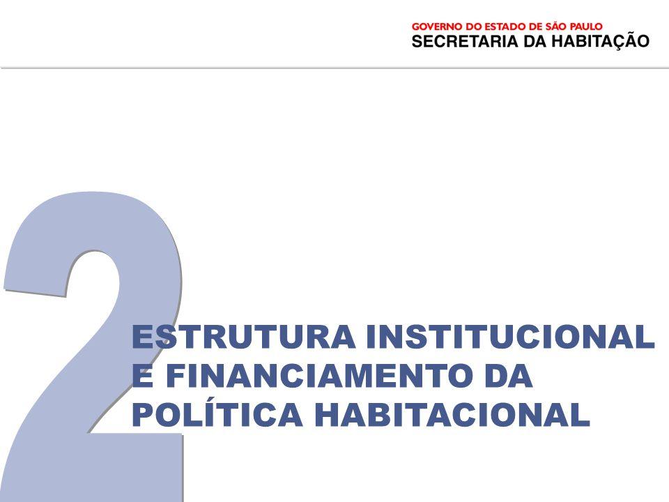 2 Estrutura institucional e FINANCIAMENTO DA POLÍTICA HABITACIONAL