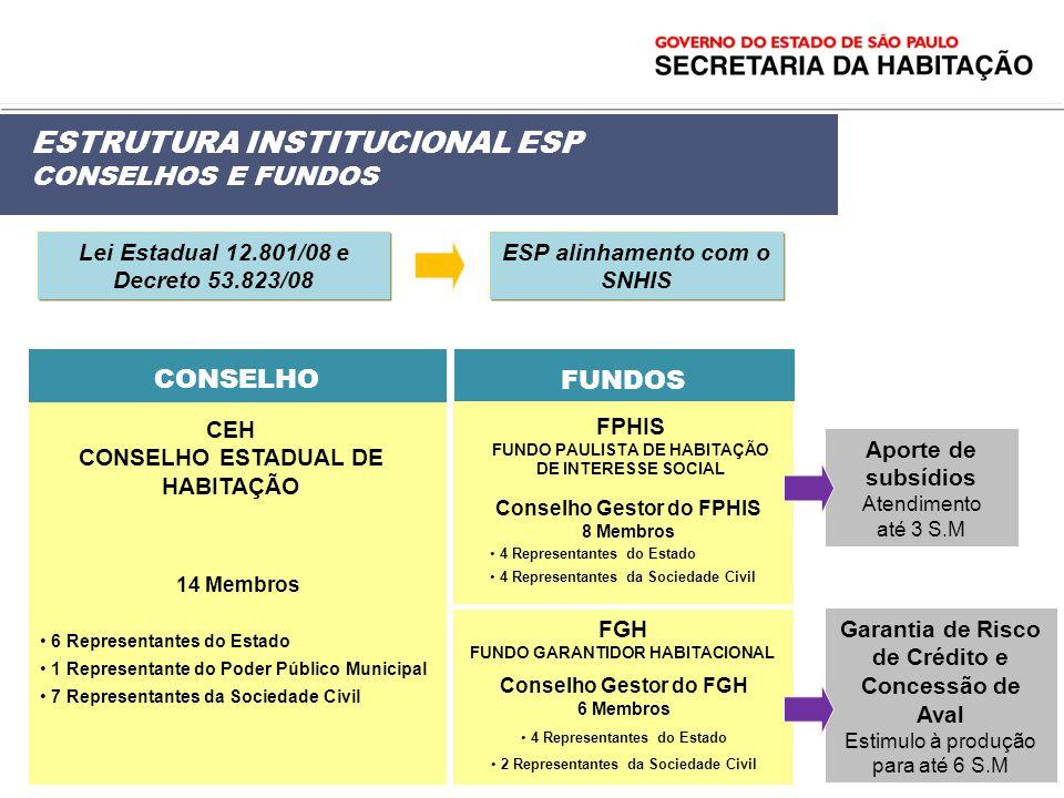 ESTRUTURA INSTITUCIONAL ESP CONSELHOS E FUNDOS