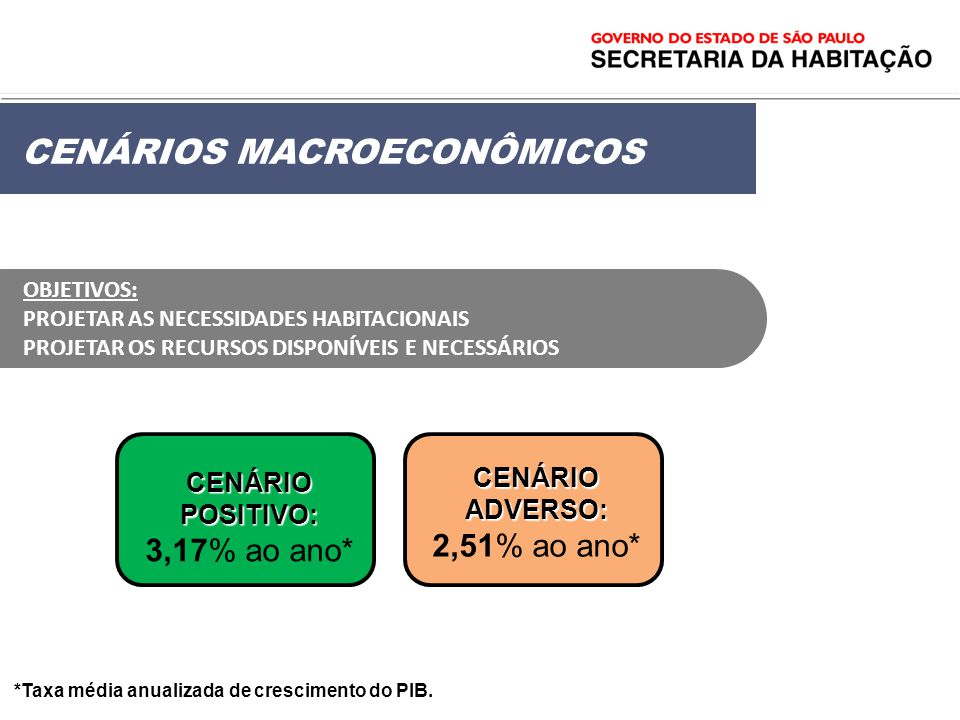 CENÁRIO ADVERSO: 2,51% ao ano*