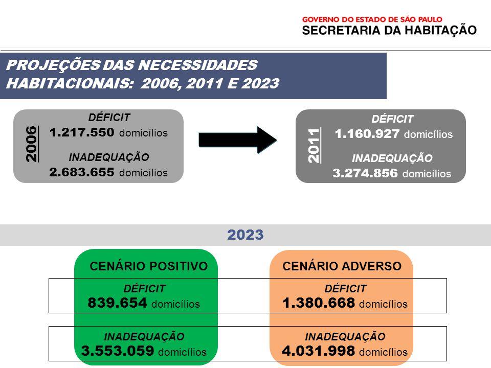 PROJEÇÕES DAS NECESSIDADES HABITACIONAIS: 2006, 2011 E 2023
