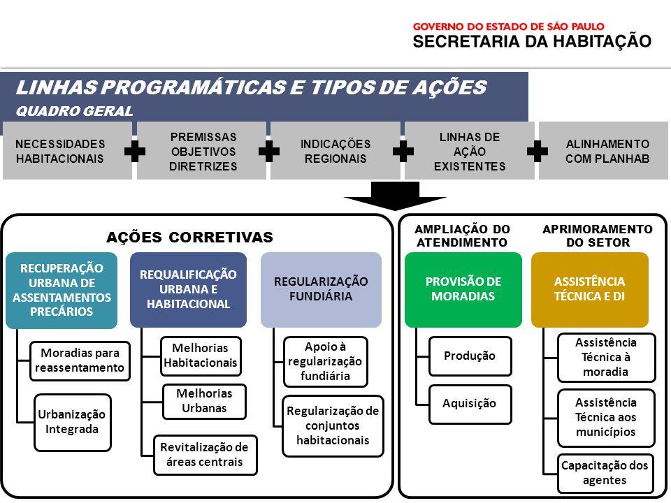 LINHAS PROGRAMÁTICAS E TIPOS DE AÇÕES