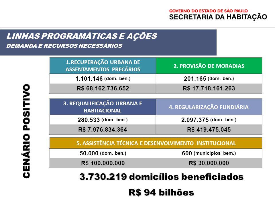 3.730.219 domicílios beneficiados R$ 94 bilhões