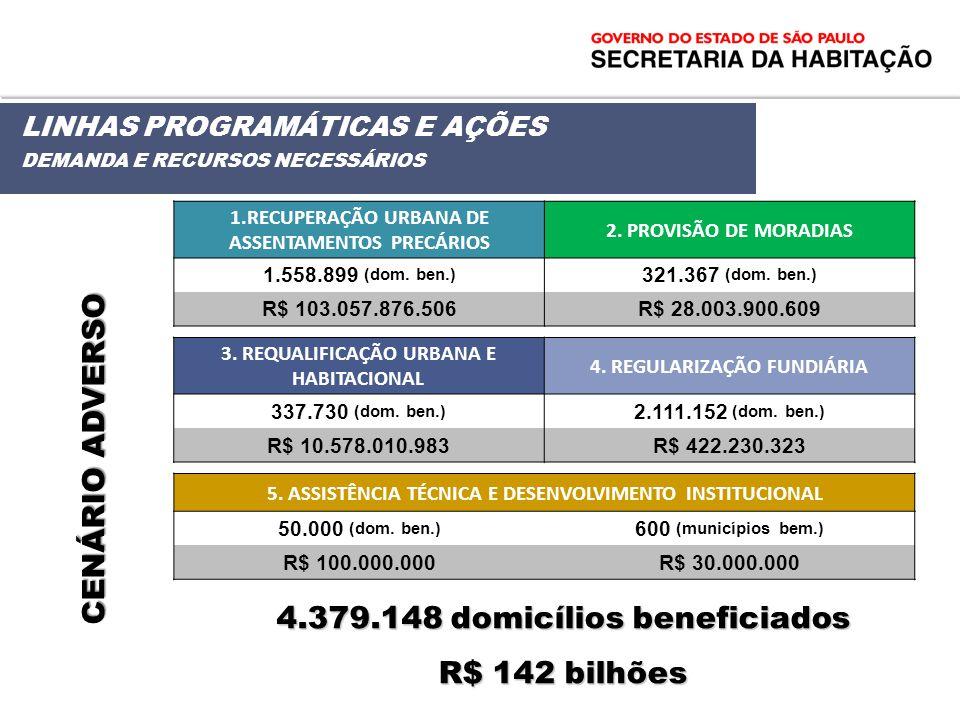 4.379.148 domicílios beneficiados R$ 142 bilhões