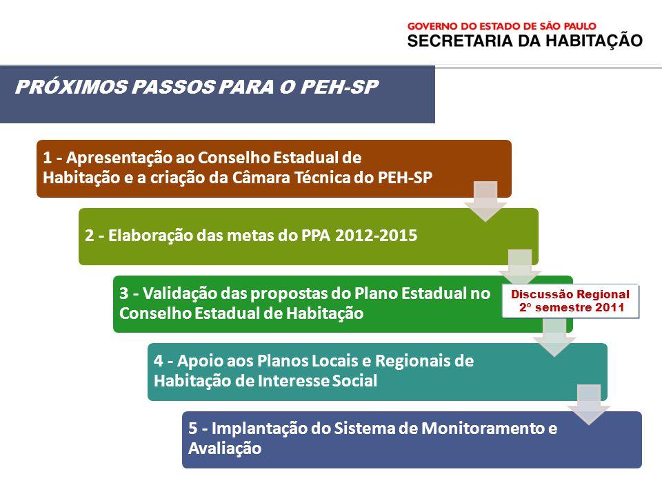PRÓXIMOS PASSOS PARA O PEH-SP