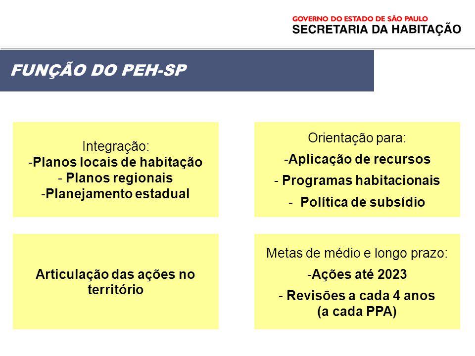 FUNÇÃO DO PEH-SP Integração: Planos locais de habitação