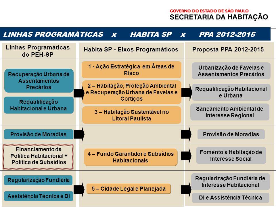 LINHAS PROGRAMÁTICAS x HABITA SP x PPA 2012-2015