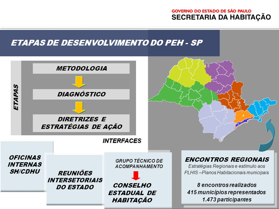 ETAPAS DE DESENVOLVIMENTO DO PEH - SP