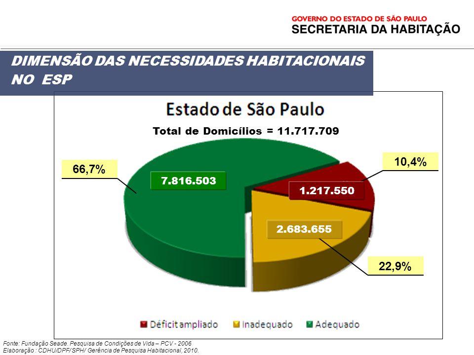 DIMENSÃO DAS NECESSIDADES HABITACIONAIS NO ESP