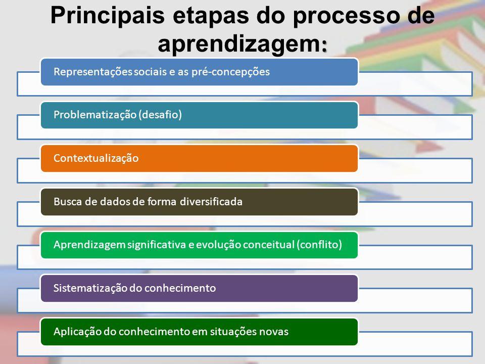 Principais etapas do processo de aprendizagem: