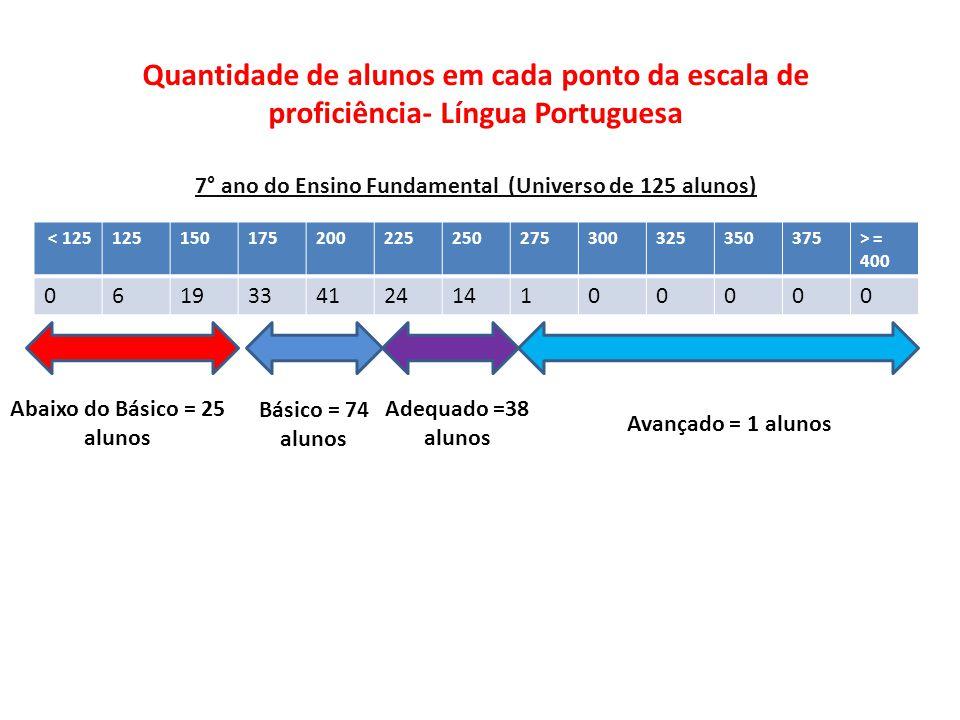 7° ano do Ensino Fundamental (Universo de 125 alunos)