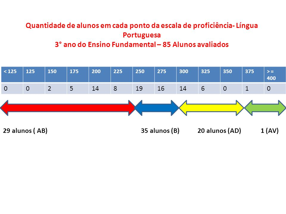 3° ano do Ensino Fundamental – 85 Alunos avaliados