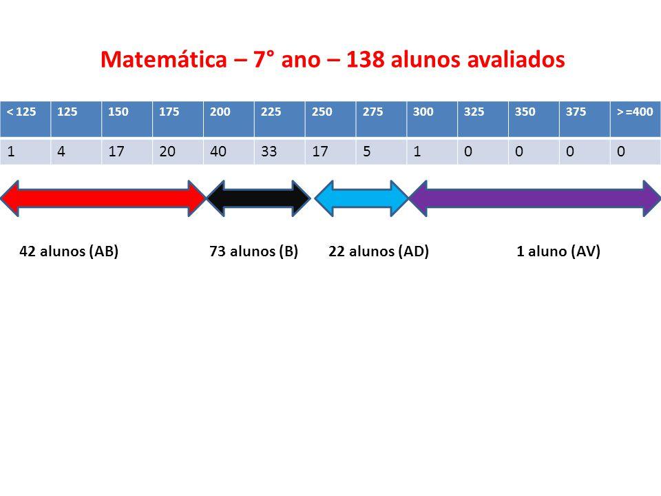 Matemática – 7° ano – 138 alunos avaliados