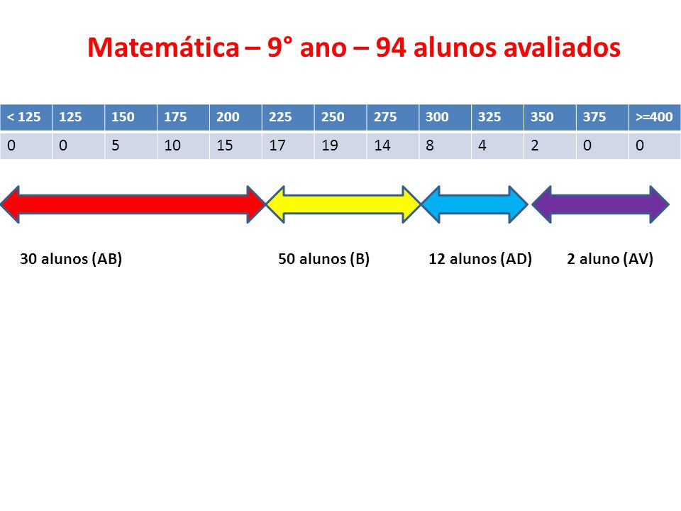 Matemática – 9° ano – 94 alunos avaliados