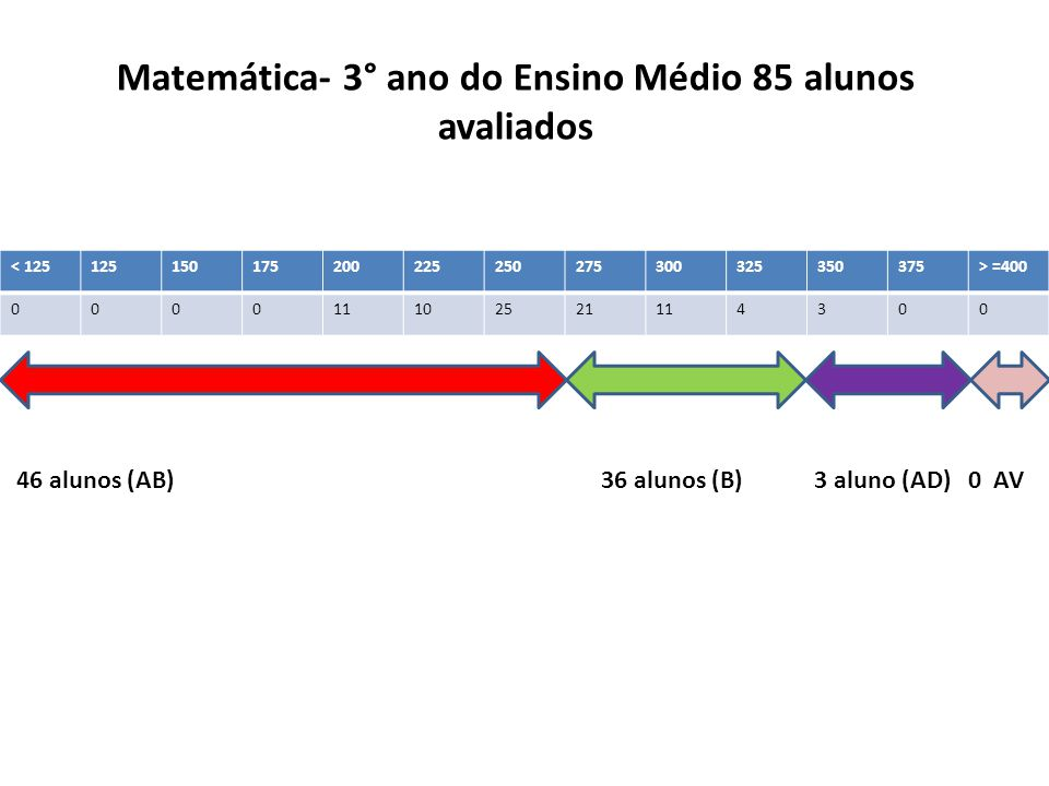 Matemática- 3° ano do Ensino Médio 85 alunos avaliados