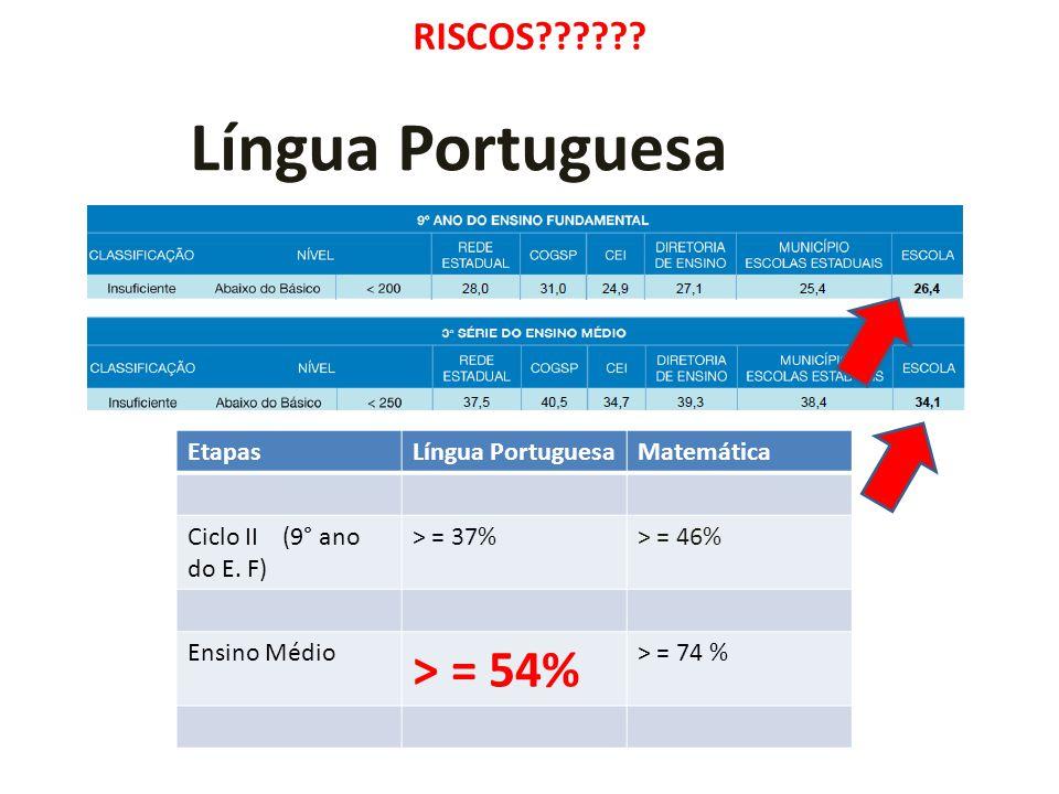Língua Portuguesa > = 54% RISCOS Etapas Língua Portuguesa