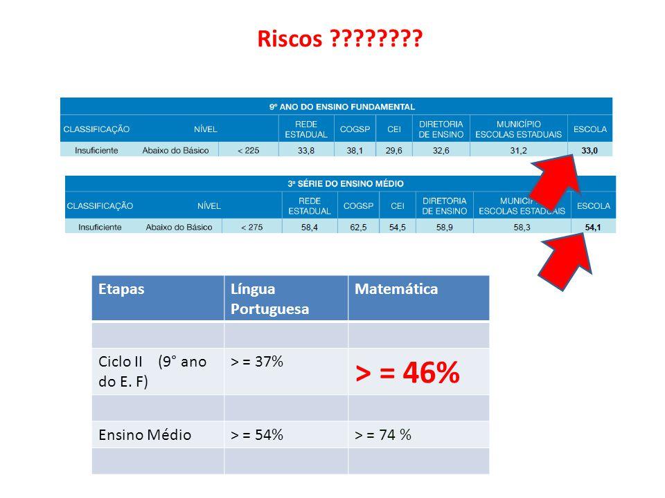 > = 46% Riscos Etapas Língua Portuguesa Matemática