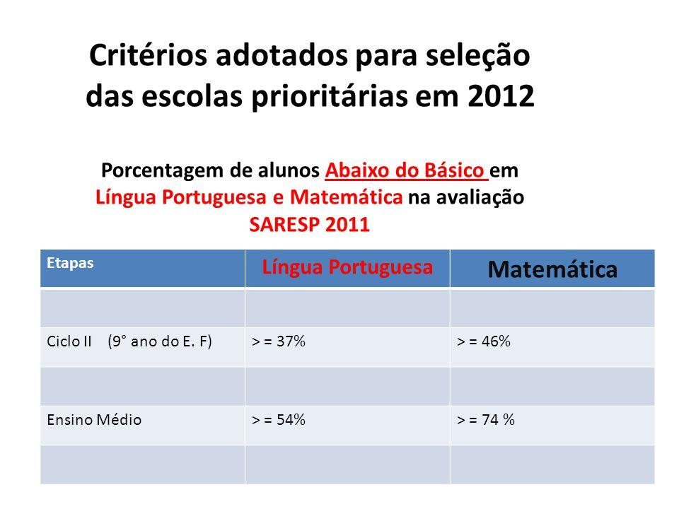 Critérios adotados para seleção das escolas prioritárias em 2012