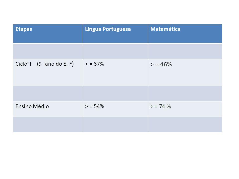 > = 46% Etapas Língua Portuguesa Matemática