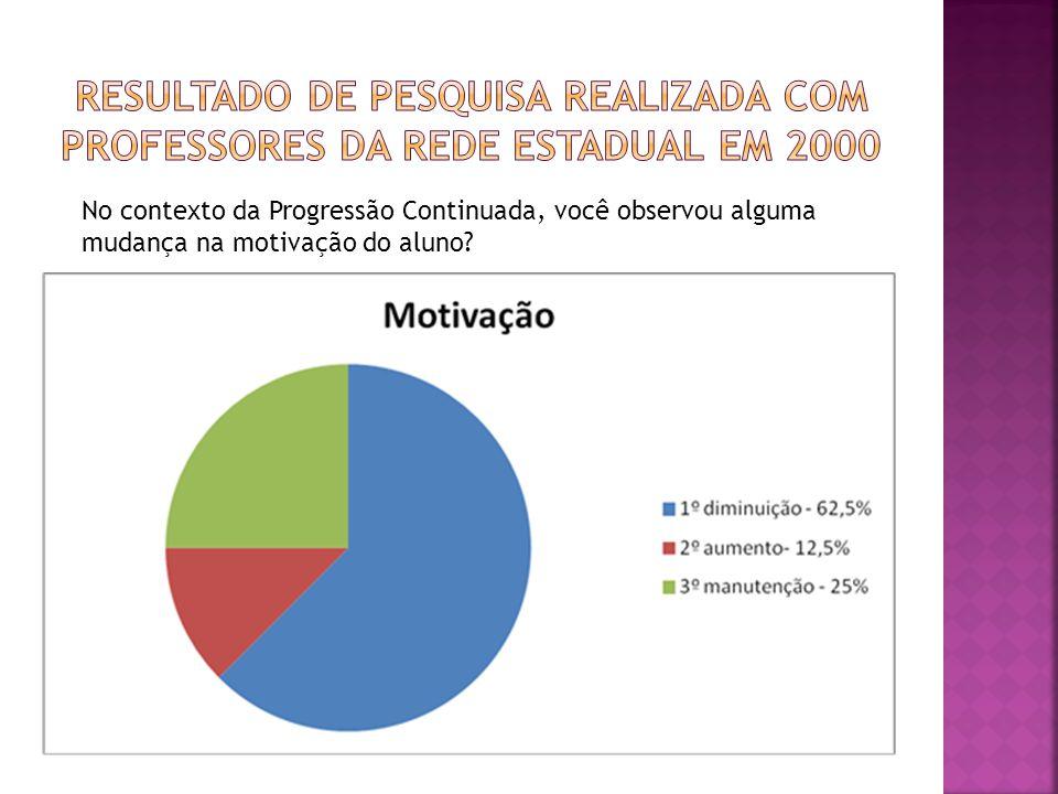 Resultado de pesquisa realizada com professores da rede estadual em 2000