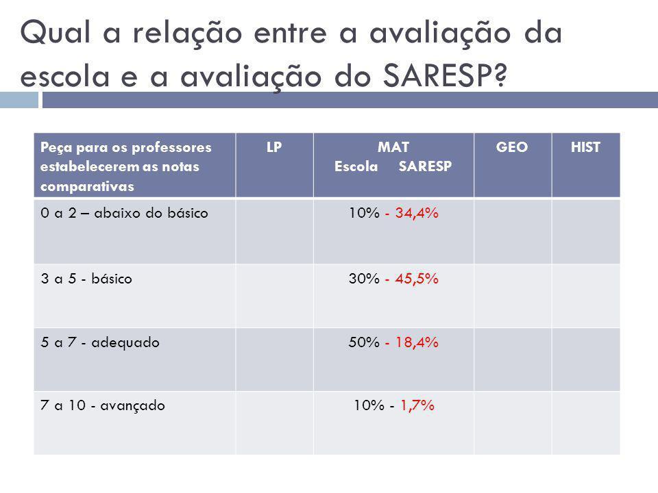 Qual a relação entre a avaliação da escola e a avaliação do SARESP