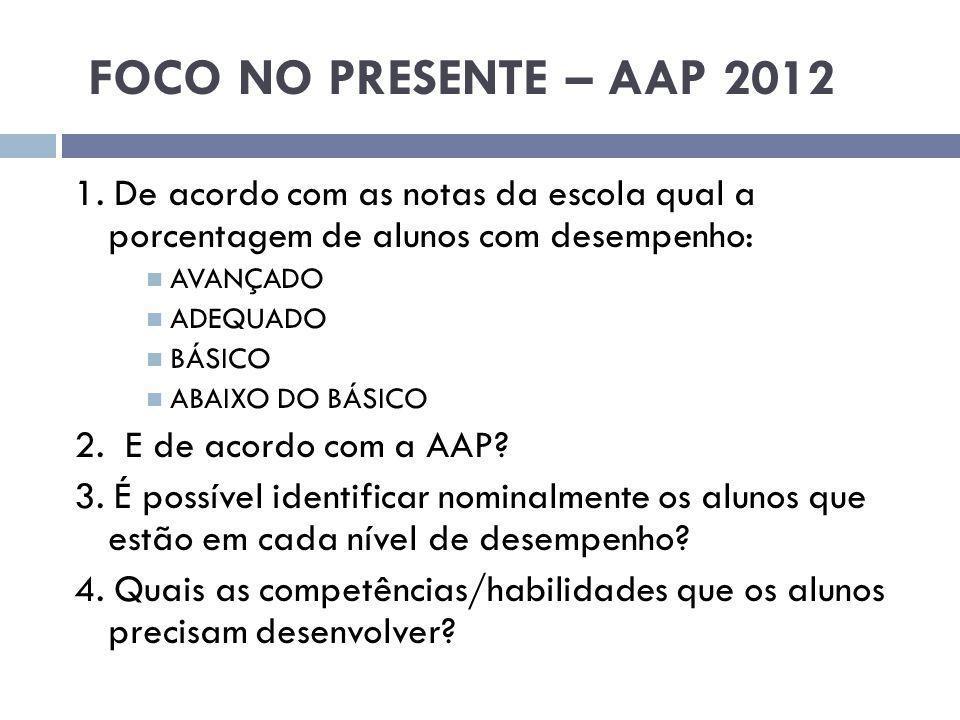 FOCO NO PRESENTE – AAP 2012 1. De acordo com as notas da escola qual a porcentagem de alunos com desempenho: