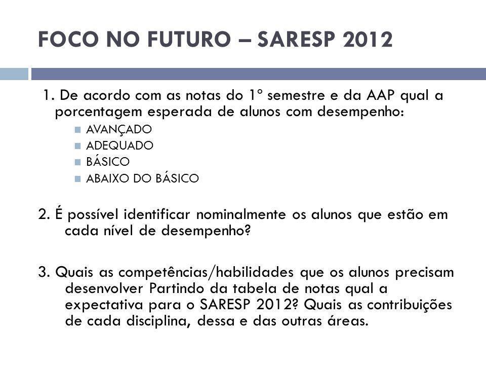 FOCO NO FUTURO – SARESP 2012 1. De acordo com as notas do 1º semestre e da AAP qual a porcentagem esperada de alunos com desempenho: