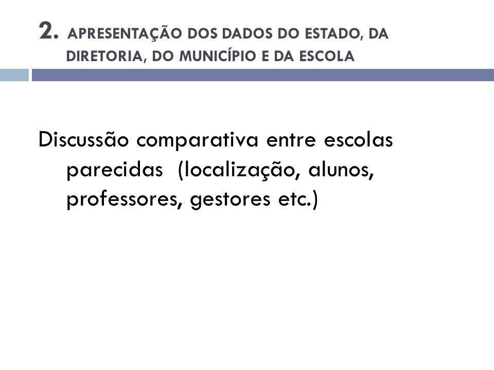 2. Apresentação dos dados do estado, da diretoria, do município e da escola