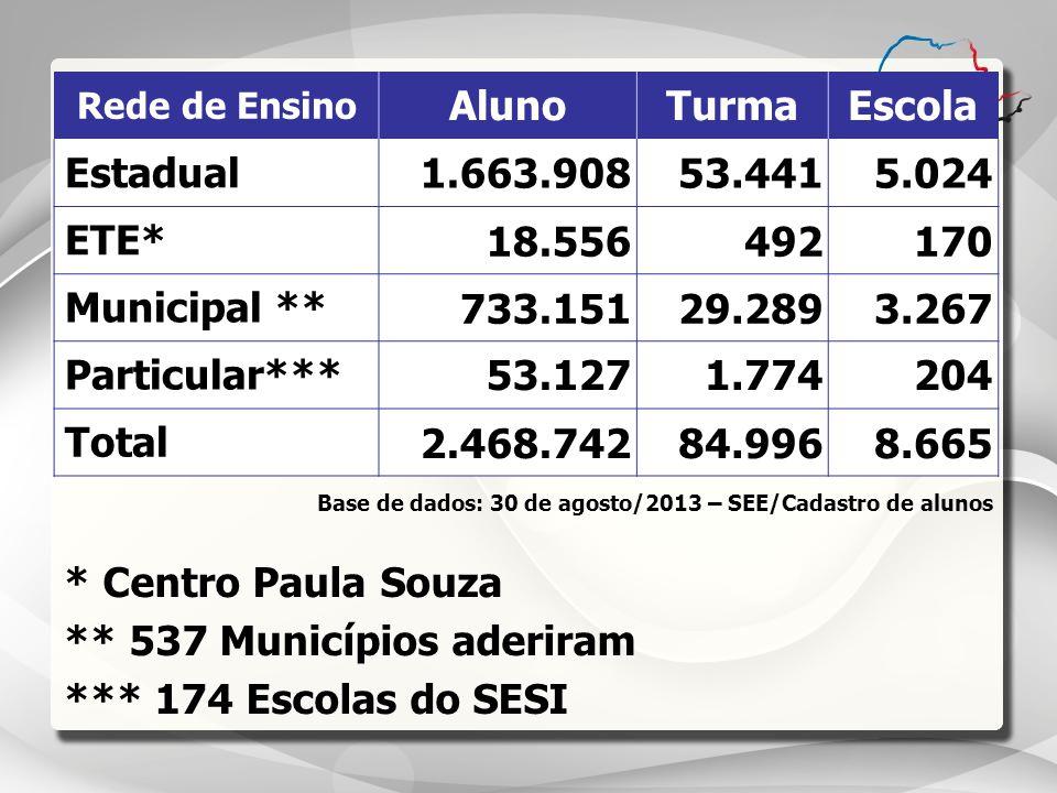 ** 537 Municípios aderiram *** 174 Escolas do SESI