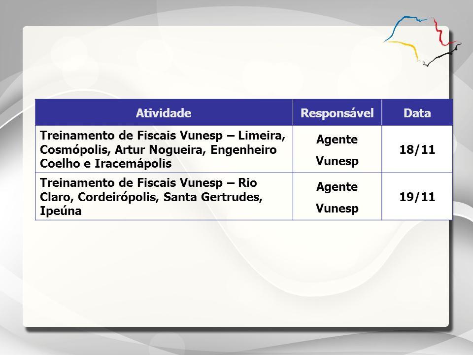 Atividade Responsável. Data. Treinamento de Fiscais Vunesp – Limeira, Cosmópolis, Artur Nogueira, Engenheiro Coelho e Iracemápolis.