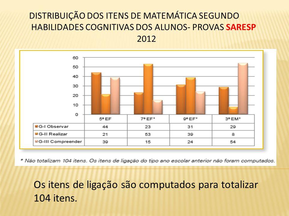 Os itens de ligação são computados para totalizar 104 itens.